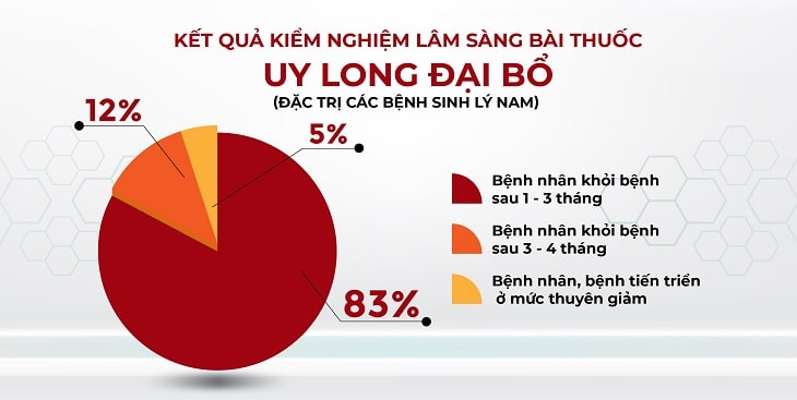 Kết quả thống kê trên 1000 nam giới trị xuất tinh sớm bằng Uy Long Đại Bổ (Theo Viện NC & PT Y dược cổ truyền dân tộc)